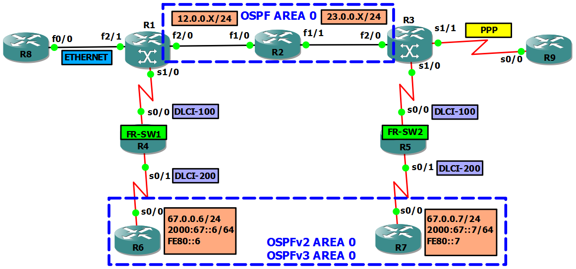 A Network Artist : OSPFv2/v3 Over MPLS L2 VPN Using Frame Relay - ATOM