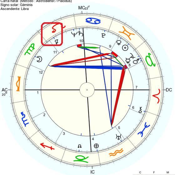 carta natal john keneddy, carta natal elizabeth taylor, lilith, luna negra signos zodiacales, luna negra signos, lilith signos zodiaco