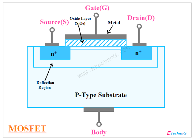Metal Oxide Semiconductor Field Effect Transistor(MOSFET)