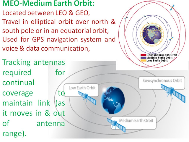 MEO-Medium Earth Orbit