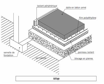 Les planchers et les terrasses for Etancheite dalle beton terrasse