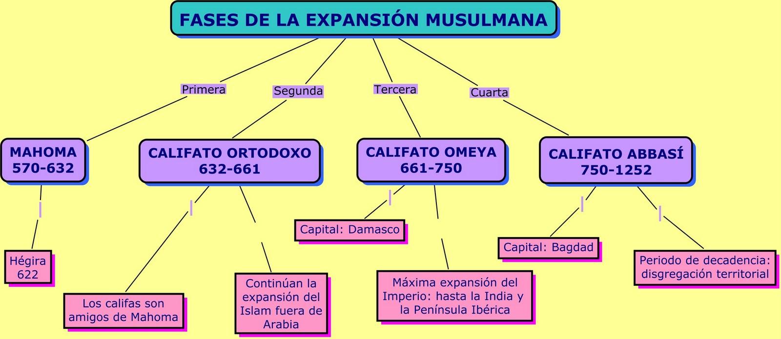 Profesor de Historia, Geografía y Arte: Mundo musulmán en la Edad Media