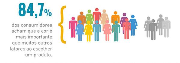 as cores para as decisoes dos consumidores na hora da compra
