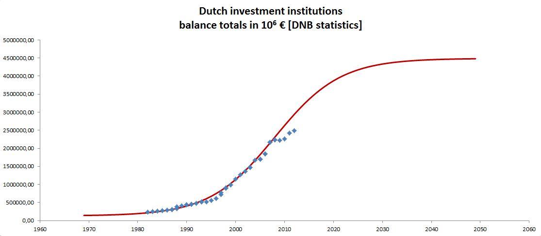 dutch central bank