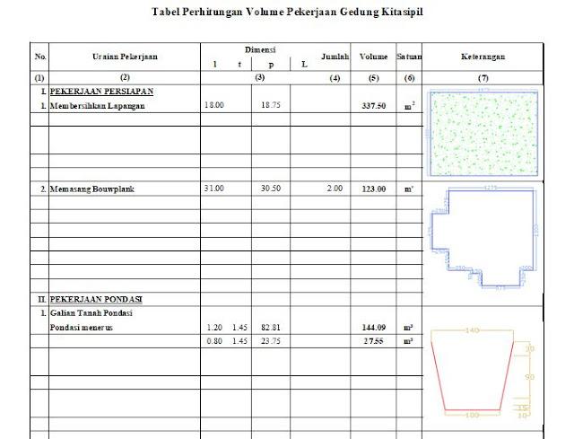 Cara menghitung volume pekerjaan rencana anggaran biaya proyek bangunan gedung