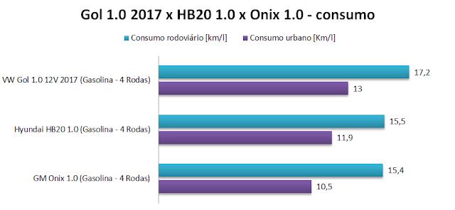 VW Gol 1.0 2017 x Hyundai Hb20 1.0 x Chevrolet Onix 1.0 - consumo de consumo