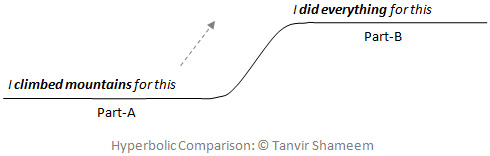 Hyperbolic Comparison: © Tanvir Shameem