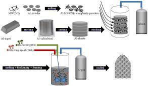 Mechanical Characterization of Aluminium Metal Matrix CompositeAlSicZn