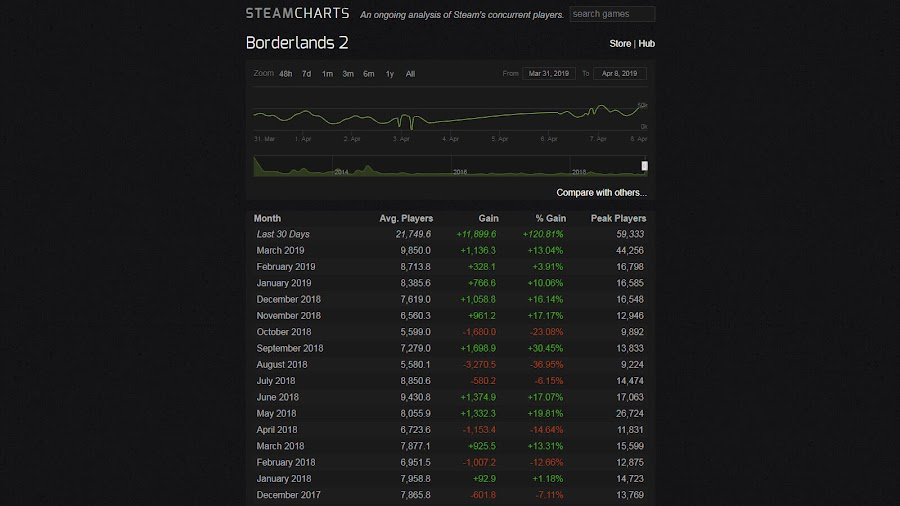 borderlands 2 steam charts 2019 most played