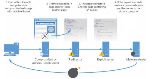 drive%2Bby%2Bdownload - Ecco il Report sulla sicurezza informatica di Microsoft (anche quello italiano)