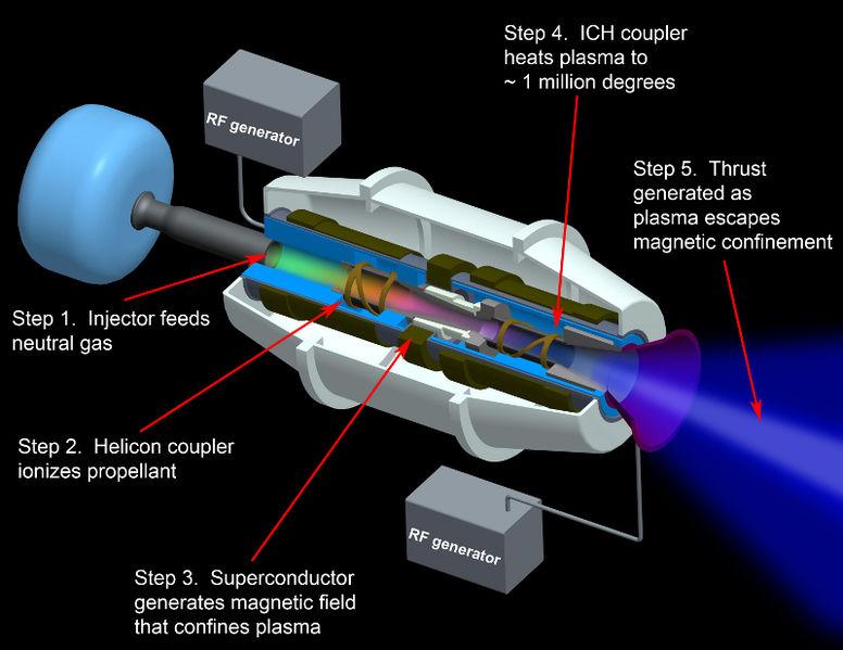Nasa Ion Engine Diagram, Nasa, Get Free Image About Wiring ...