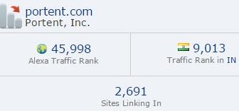 Portent blog ranking