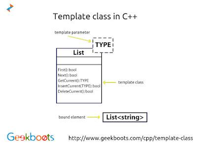 https://www.geekboots.com/cpp/template-class