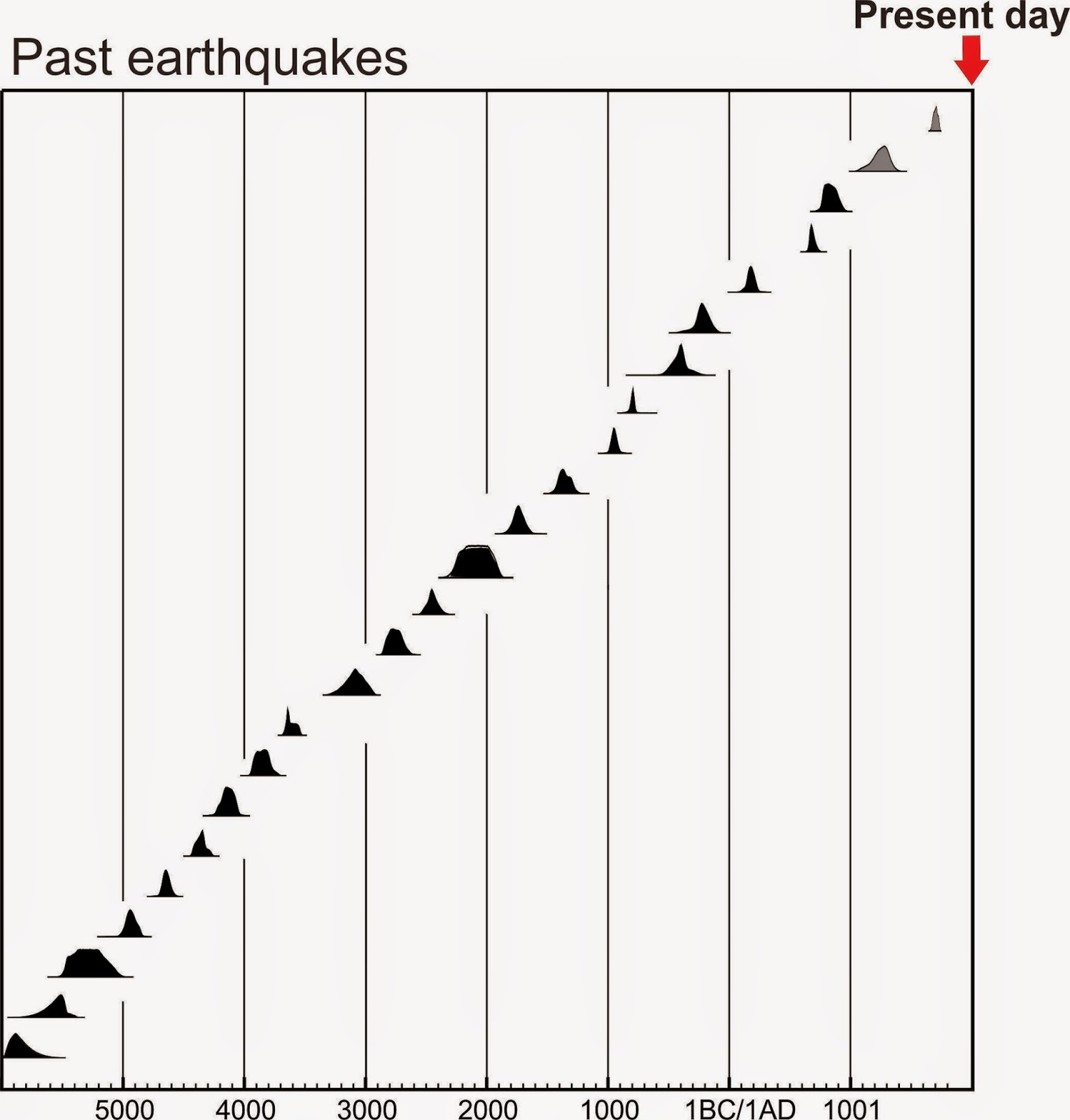 Earthquakes as a driver for the deep-ocean carbon cycle