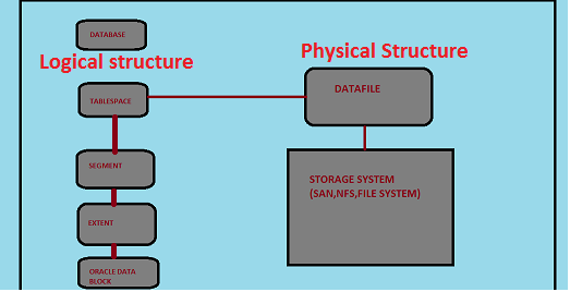 Oracle Logical and Physical Database Structures - Oracle