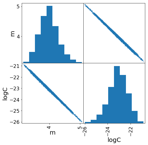 log graphs