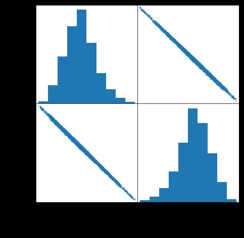 log graphs