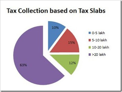 List of Types of Taxes in India
