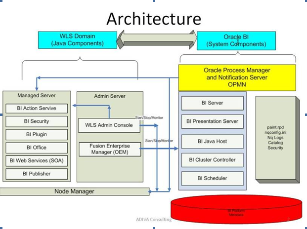oracle database 11g architecture diagram with explanation distribution box wiring obiee datawarehouse architect below describes the standard logical of business intelligence system