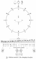 Informasi Musik: Musical Notation Origin