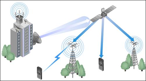 Bentuk komunikasi jaringan wireless wan siskom center bentuk komunikasi jaringan wireless wan ccuart Choice Image