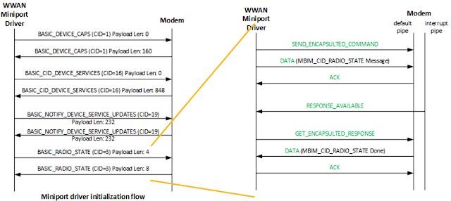 簡單.減嘆: How to get MBIM log