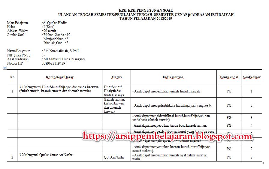 Kisi-kisi Soal UTS PTS Kelas 1 2 3 4 5 6 SD/MI Semester 2 ...
