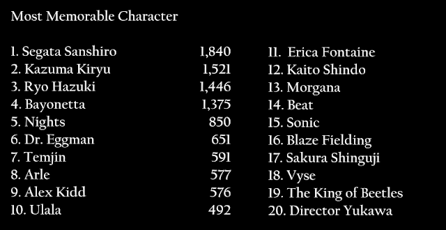 Most Memorable Character results