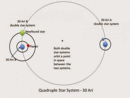 This illustration shows the system 30 Ari. Four-star system consisting of two pairs of stars: 30 30 Ari Ari B and A.