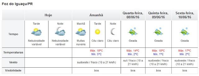 Tempo e Temperatura em Foz do Iguaçu: Frio de rachar a cuca com geada e termômetro marcando 1ºC