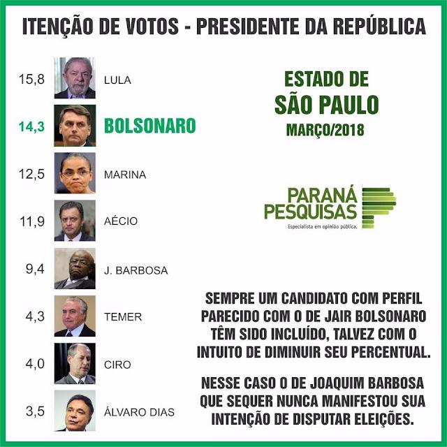 Pesquisa para Presidente da República no estado de São Paulo