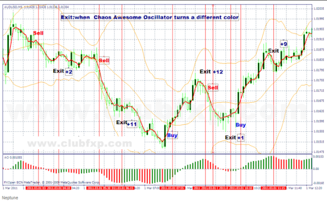 Forex Trading Strategies, Forex strategy, forex strategies,
