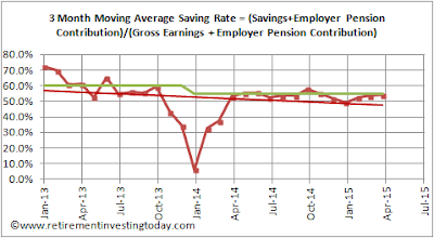 Gross Savings Rate
