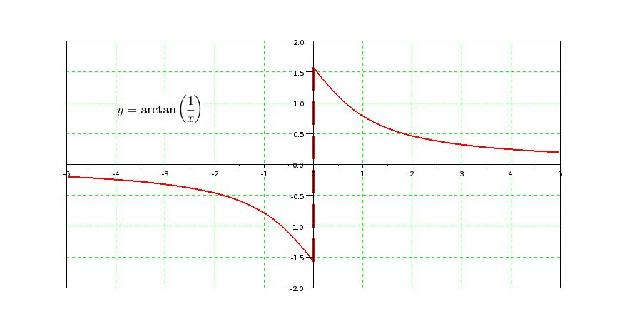 Weblog De Philippe Roux: Transformée De Fourier De Arctan(1/x
