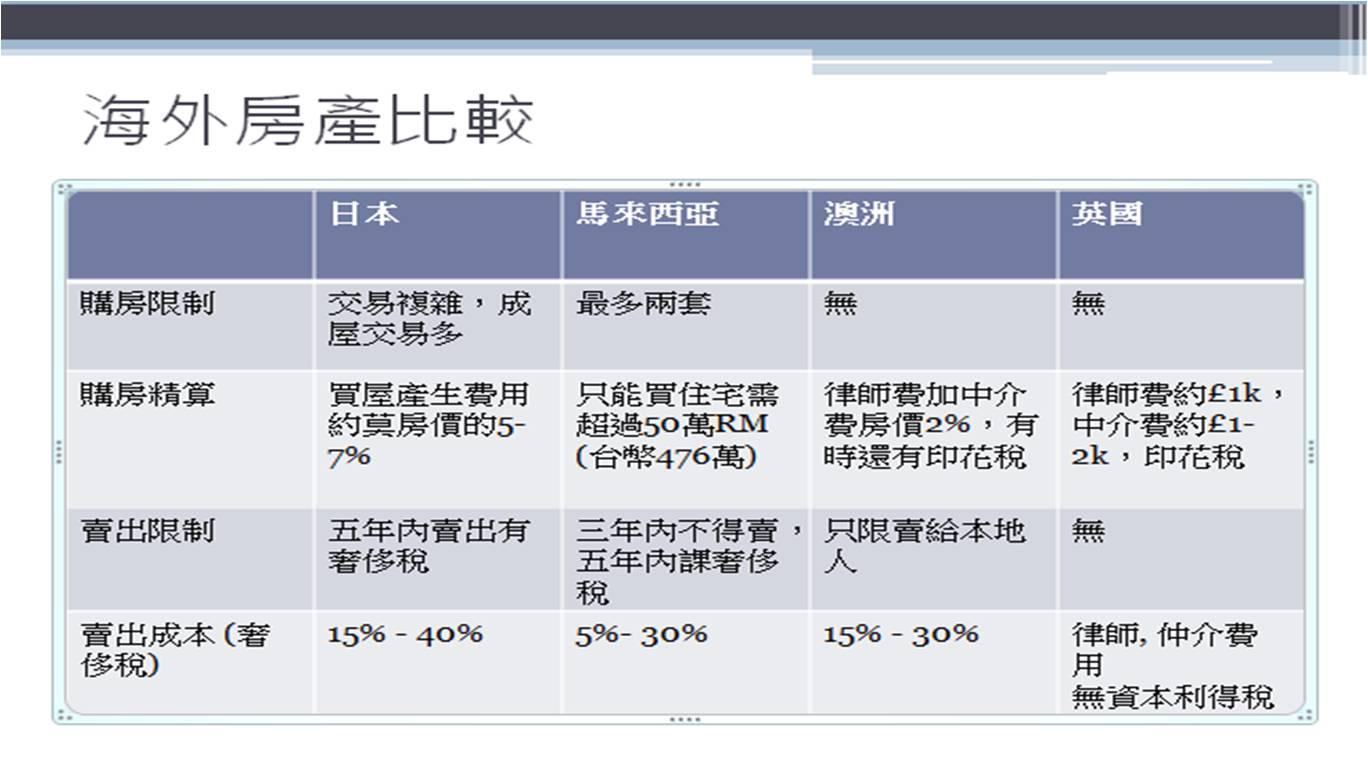 海外房地產比較圖