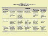 Download Kisi-Kisi Ujian Nasional Tahun Pelajaran 2017/2018 untuk SMP/MTs, SMPLB, PAKET B/Wustha - SMA/MA, SMALB, PAKET C - SMK/MAK