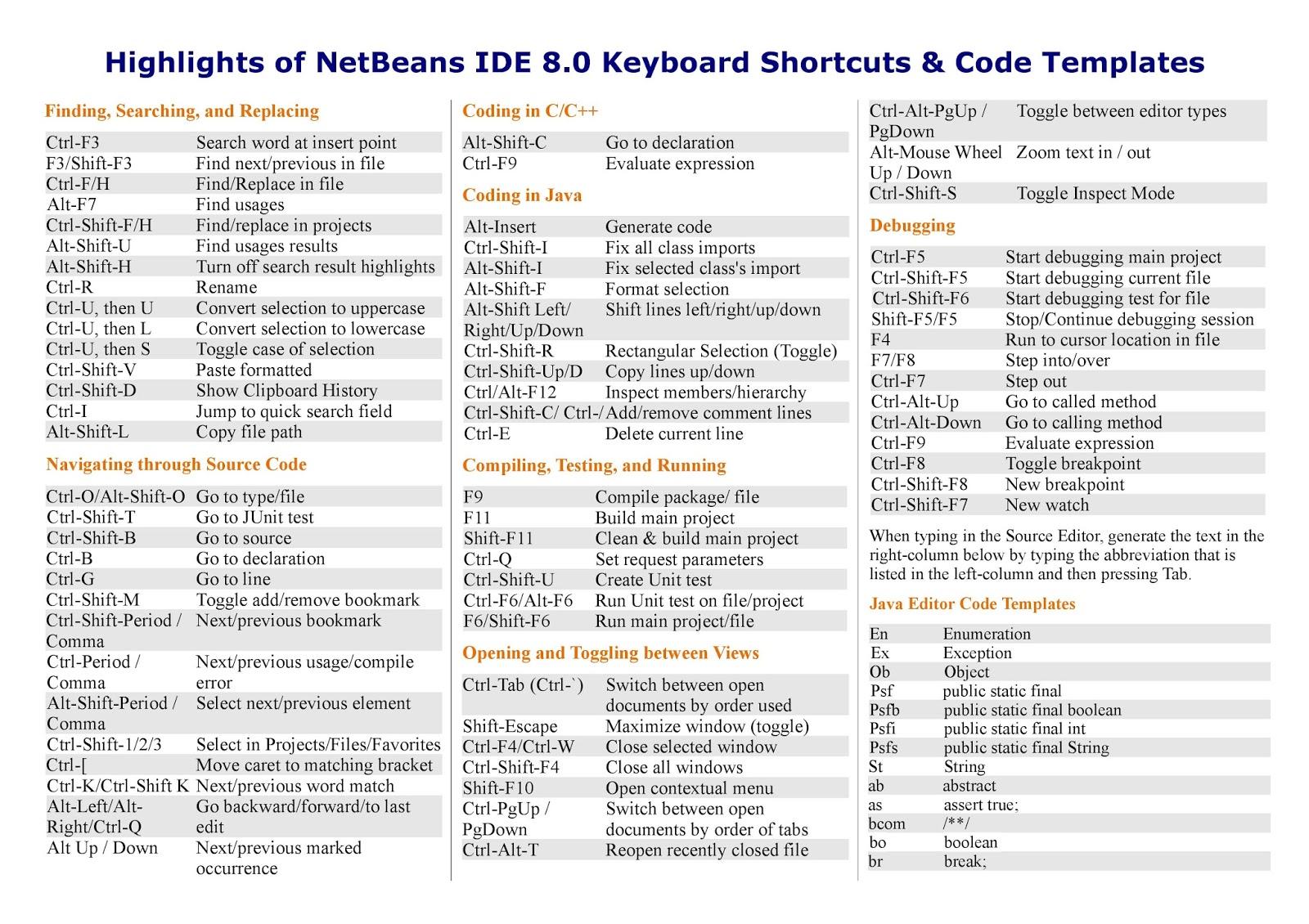 NetBeans KeyBoard Shortcuts - C#, JAVA,PHP, Programming