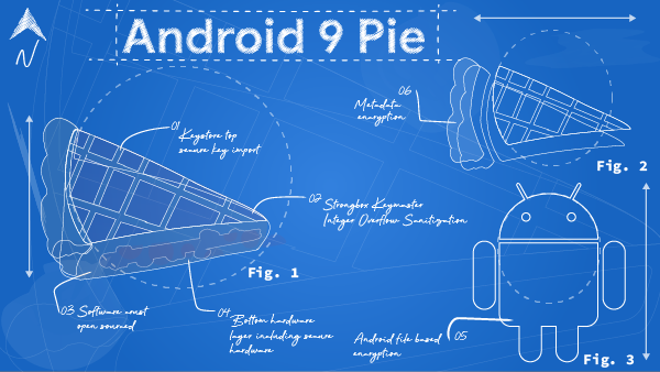 - piePrints 600w - Google Online Security Blog: Android Pie à la mode: Security & Privacy