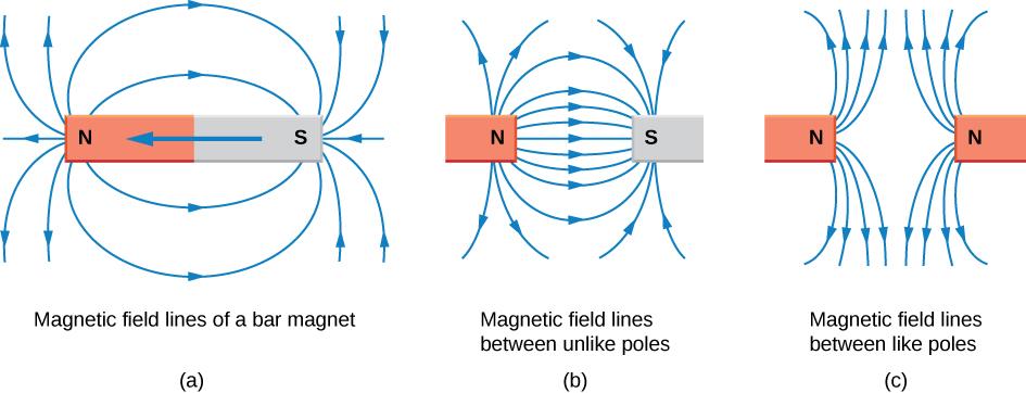 Ignasi Peraire Science Blog Magnetism 6th Grade