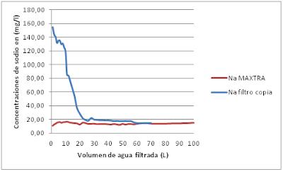 Comparación de los 2 filtros de la concentración de sodio