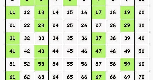 Interesting Mathematics New Discovery in Number Theory - prime number chart
