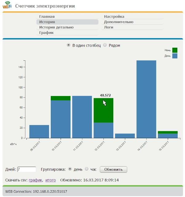 интерактивный график по дням, d3js