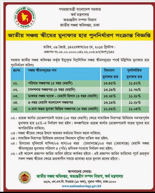 Sanchayapatra of Bangladesh Nation Saving Department: 2017