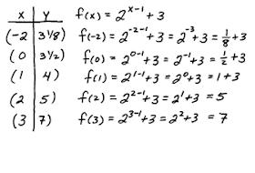 Logarithmic Function Formula