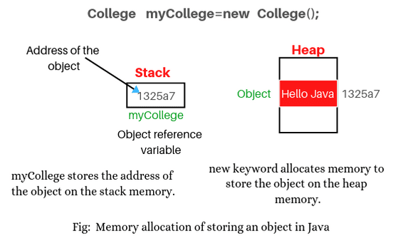 How to create object in Java.