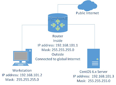 how to check public ip address in linux command line