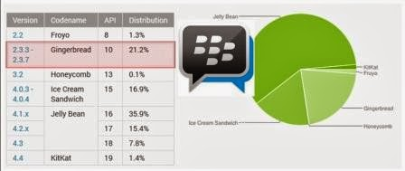 BBM For Android Gingerbread