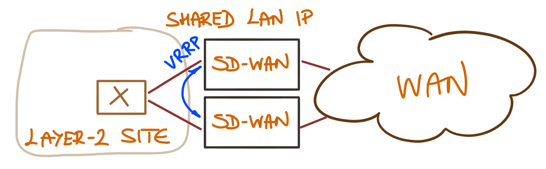 Lack of Fast Convergence in SD-WAN Products « ipSpace net blog