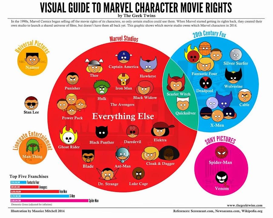 El universo de derechos cinematográficos Marvel ANTES del acuerdo entre Sony y Marvel Studios
