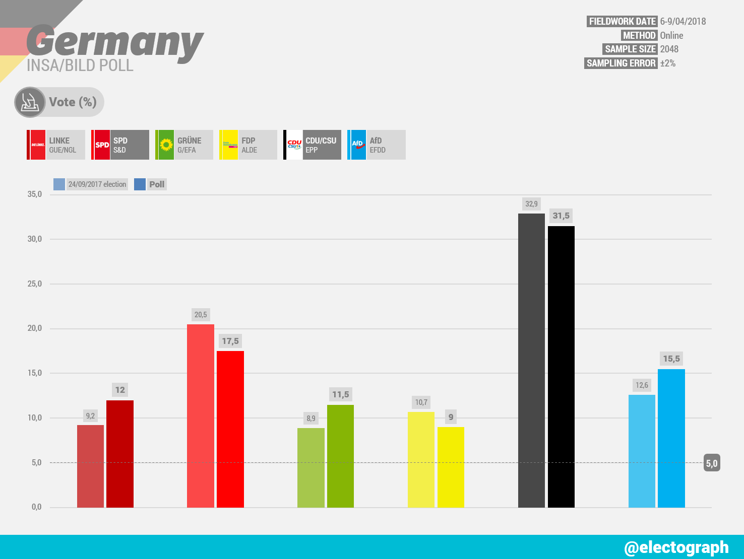 GERMANY INSA poll chart for Bild, April 2018